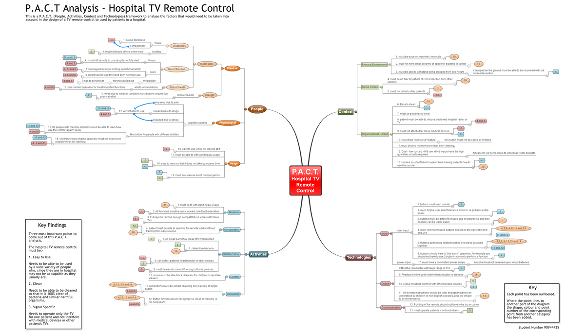 mind map of pact analysis of hospital tv remote